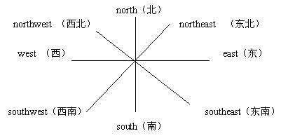 一掌风月宝鉴坐标图_东南西北方向坐标图方向坐标 东南西北方向图标 图片