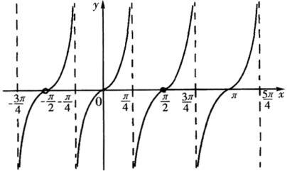 周期函数_周期函数公式_高中 ...